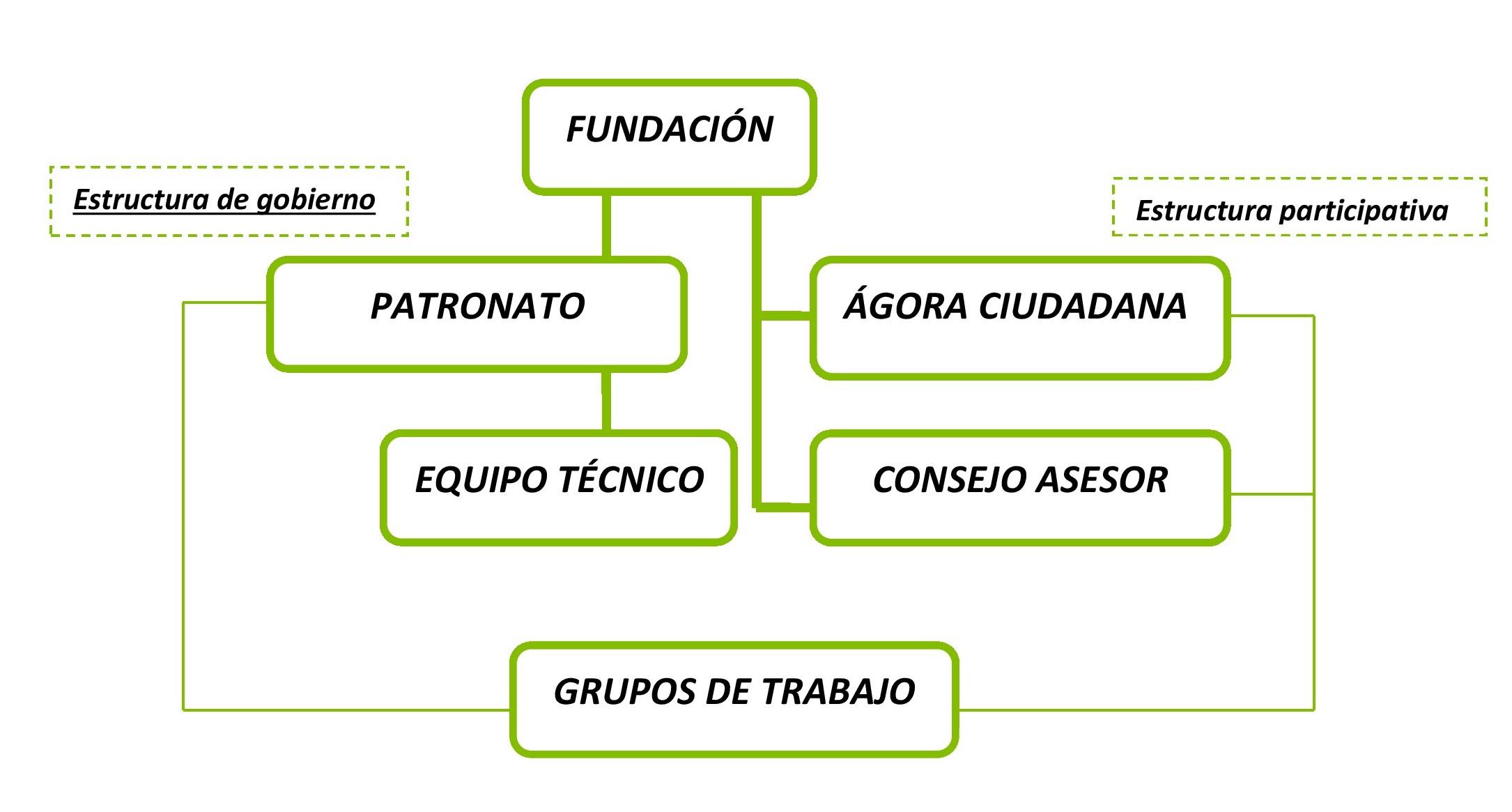Organigrama Fundacio Castella