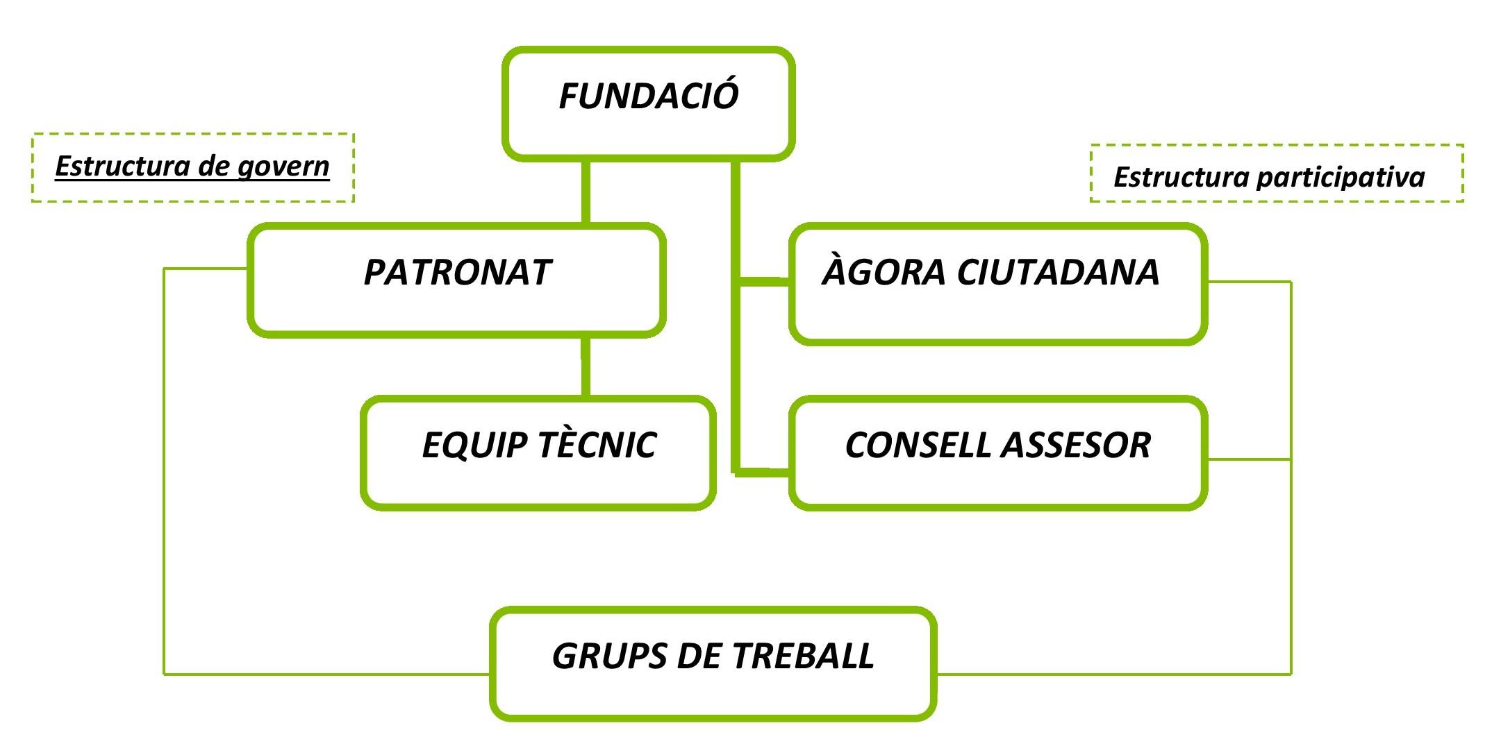 organigrama_fundacio_cat